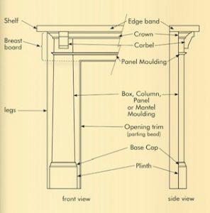 anatomy of a fireplace mantel